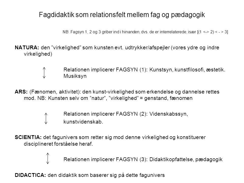Fagdidaktik som relationsfelt mellem fag og pædagogik NB: Fagsyn 1, 2 og 3 griber ind i hinanden, dvs. de er interrelaterede, især [(1 <-> 2) < - > 3]